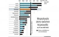forologia grafima
